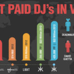 Highest Paid DJs